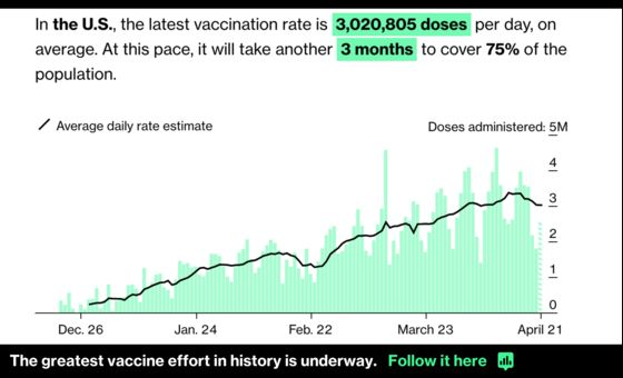 The End of U.S. Mass Vaccination Is Coming SoonerThan Later