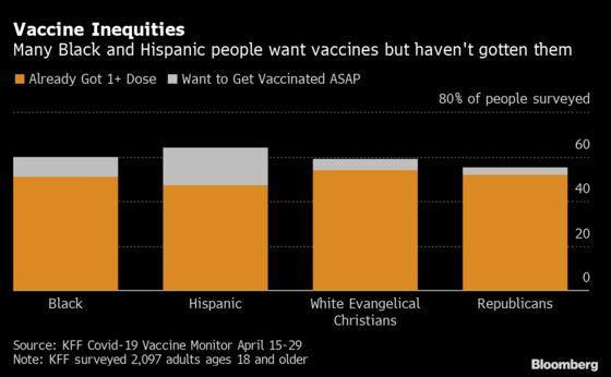 Glaring Covid Inequities Persist Even as U.S. Pandemic Wanes