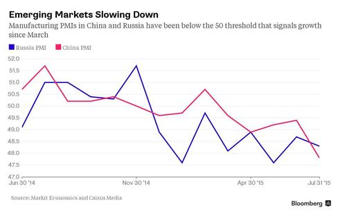 Emerging Markets Slowing Down