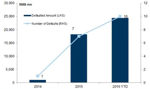 China Onshore Domestic Bond Market by Defaults and Value