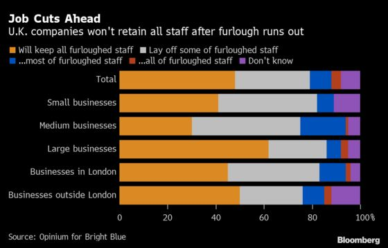 U.K. Businesses Expect to Cull Jobs Once Furlough Program Ends