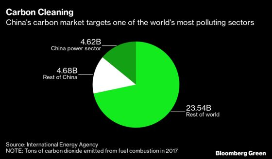 China Targets National Carbon Trading Online by End of June