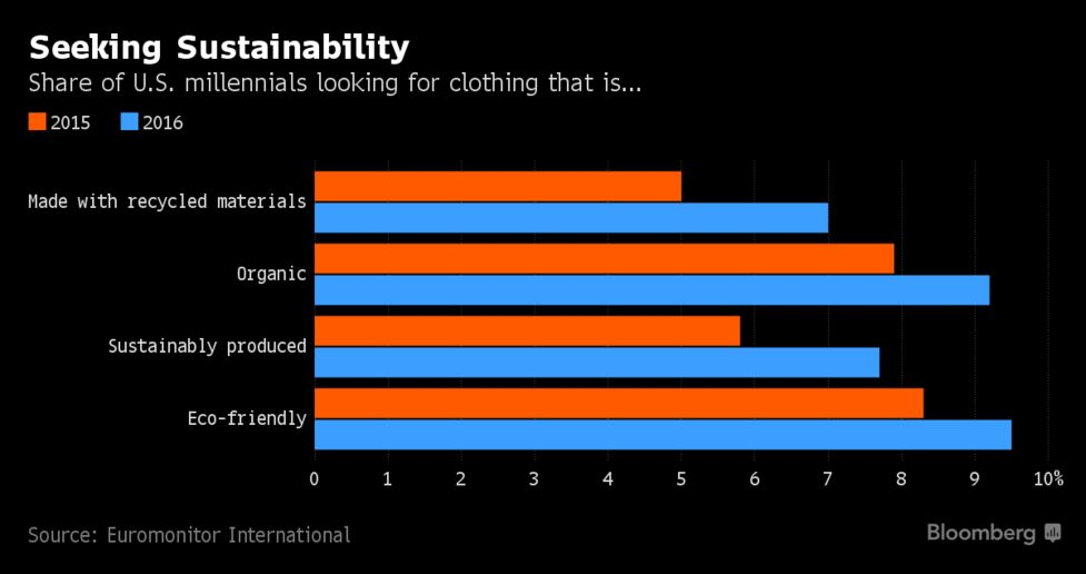 H&M, Zara Grapple With Sustainability Trend This Holiday Season