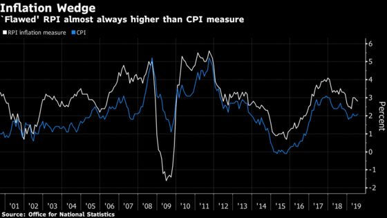 U.K. Inflation Markets Price in Changes to Flawed RPI by 2030