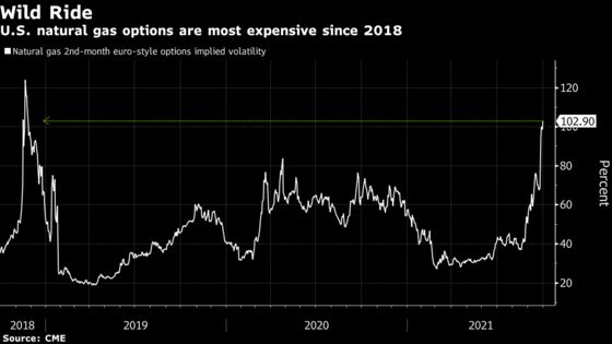 Traders Take Aim at $40 U.S. Natural Gas in Bet on Supply Shock