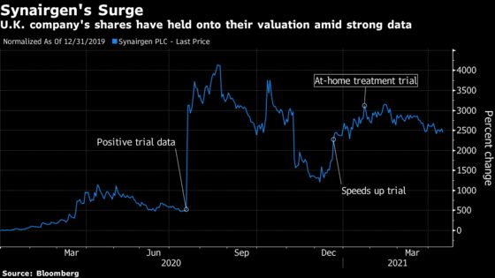 Stocks That Soared on Covid Treatments Are Coming Back to Earth