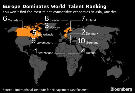 These Countries Are the Best in the World at Attracting Talent