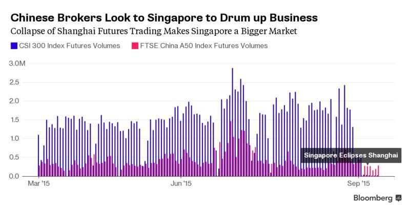 Futures broker singapore