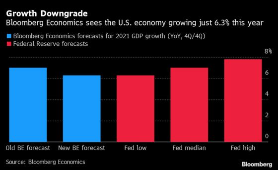 Charting the Global Economy: Labor Market in U.S. Charges Ahead