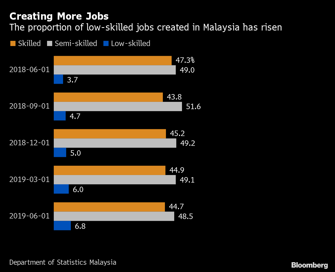 Malaysia Cuts Foreign Workers Sparking Labor Shortage Fears Bloomberg