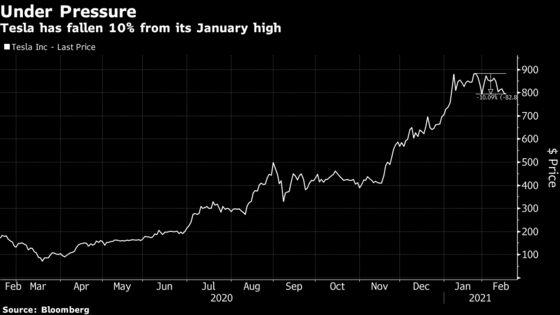Ark ETF, Tesla Stumble as Surging Rates Weigh on Market Darlings