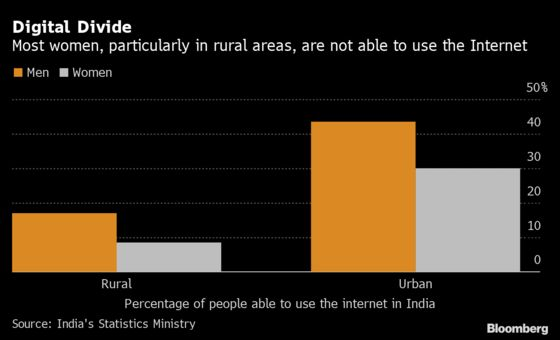 Covid Risks a Lost Generation Amid India's Digital Divide