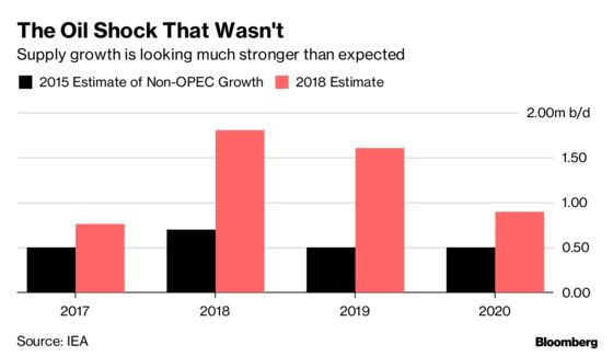 The Oil Shock That Never Was: How Shortage Warnings Missed the Mark