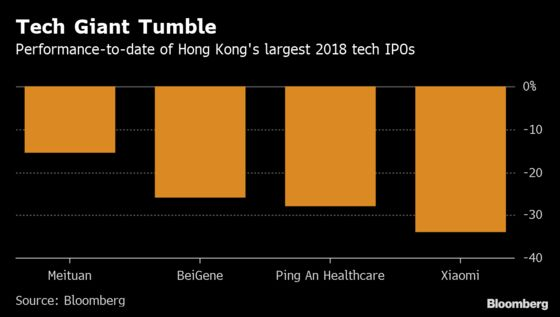 Chinese Tech Giants Seek Further IPO Rule Changes in Hong Kong