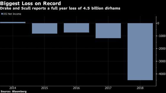 Drake & Scull Fires CEO, CFO as It Reports $1.23 Billion Loss