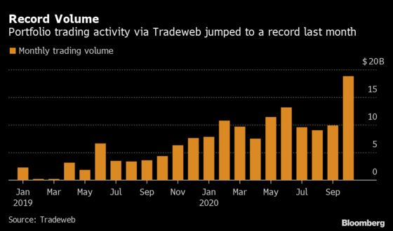 Tech-Powered Bond Trades Are Booming as Liquidity Vanishes