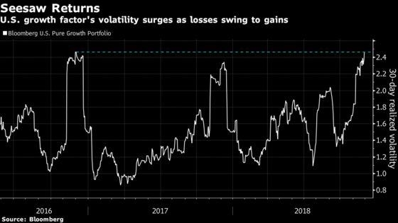 Powell Revives Growth Stocks for Best Week in Seven Years