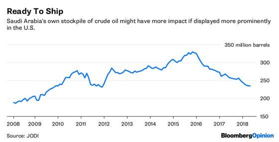 Saudi Arabia Can Ease Trump's Gas Price Fears