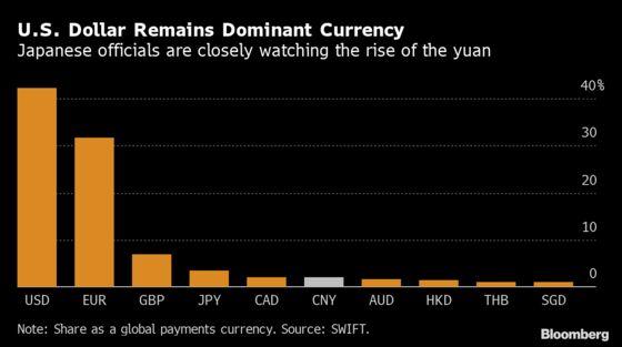 Japan Seen Needing U.S. Help to Check China's Digital Yuan
