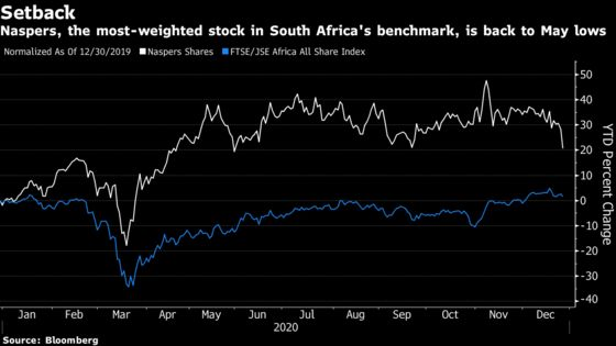 South African Stocks Slide as China Tech Probe Weighs on Naspers
