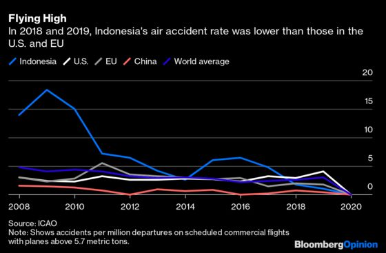 Despite Tragedies, Indonesia's Air Safety Is Improving Fast