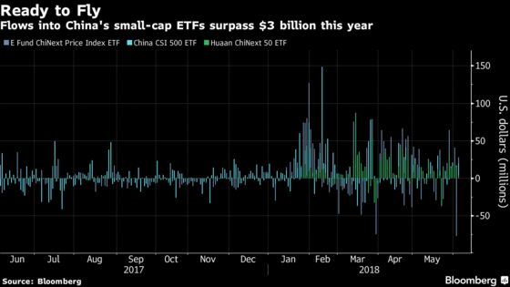 Chinese Equity Traders Bet $3 Billion on Small-Cap Revival