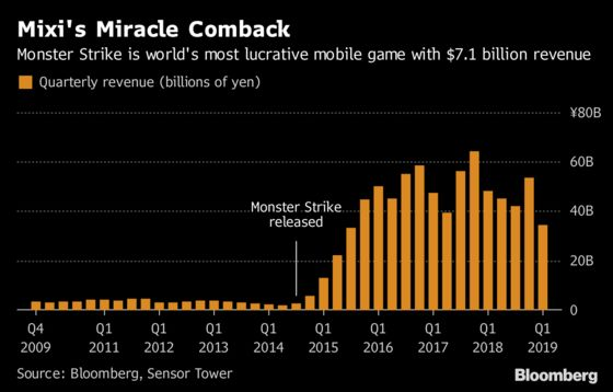 This Company Had Most Lucrative Mobile Game Ever. Now It Needs a New Hit