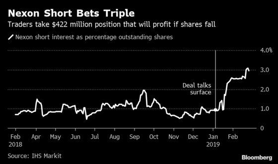 Nexon Shorts Build Up Massive $422 Million Bet Against Buyout
