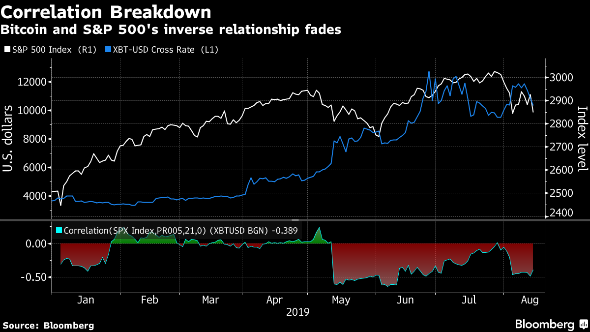 Even Cryptocurrencies Are Now Getting Clobbered in This Market