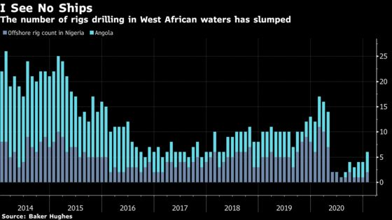 Dangers of Big Oil Spending Cuts Are Visible in Angola's Slump