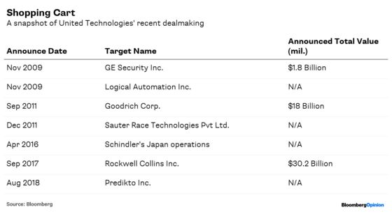 GE Offers Lessons as United Tech Goes Digital