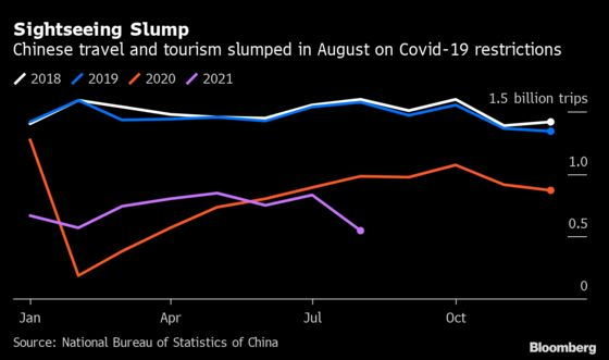 China's Weak Holiday Spending Shows Impact of Covid Controls