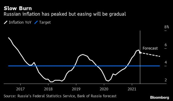 Russia Surprises With 50-Basis Point Rate Hike, Signals More