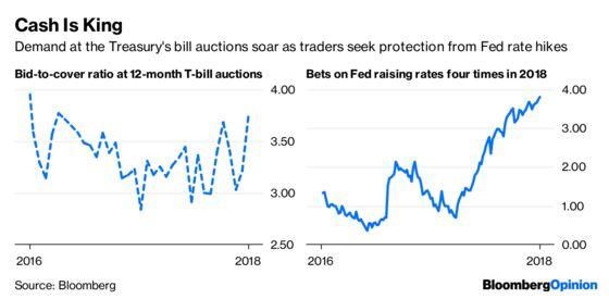 Bond Traders Dash for Cash as Fed Hike Odds Soar