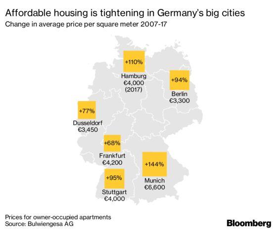 Surging German Property Prices Are Haunting Merkel