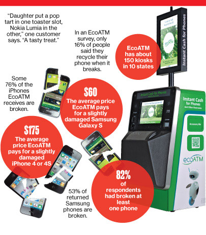EcoATM data: EcoATM. Data compiled by Bloomberg. Graphic by Bloomberg Businessweek; Photo illustration by 731