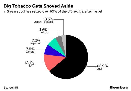 BAT Gets Leg Up on Marlboro in U.S. Heated-Tobacco Race
