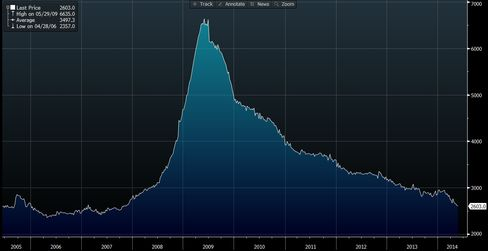 The number of people on unemployment is down 60% since 2009