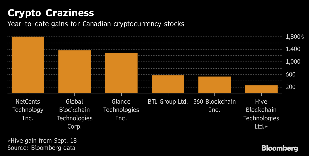 Bitcoin Fever Makes Pot Stocks Yesterday's News in Canada
