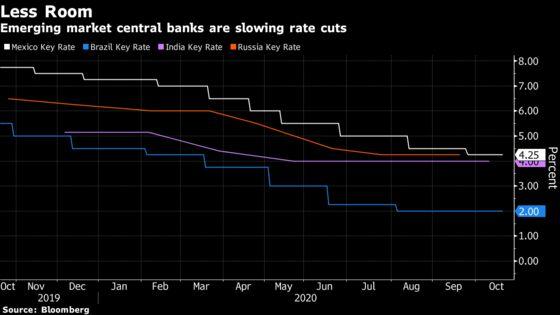 Food-Price Shock Thwarts Central Banks Fighting Historic Slump
