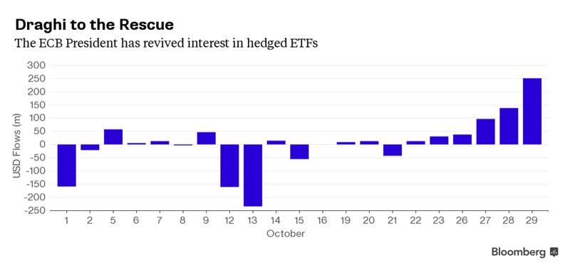 Slide trading as equities strategies up etf