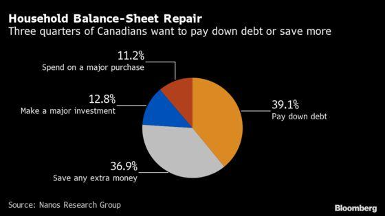 Canadian HouseholdsFocus on Repairing Finances, Not Spending