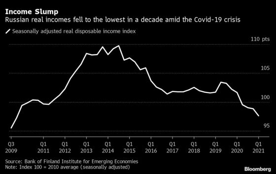 Russian Real Incomes Fall to the Lowest in a Decade