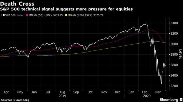 Tín hiệu kỹ thuật S & P 500 cho thấy nhiều áp lực hơn đối với cổ phiếu