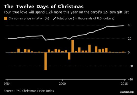 Your True Love Will Get a Bargain for Christmas This Year
