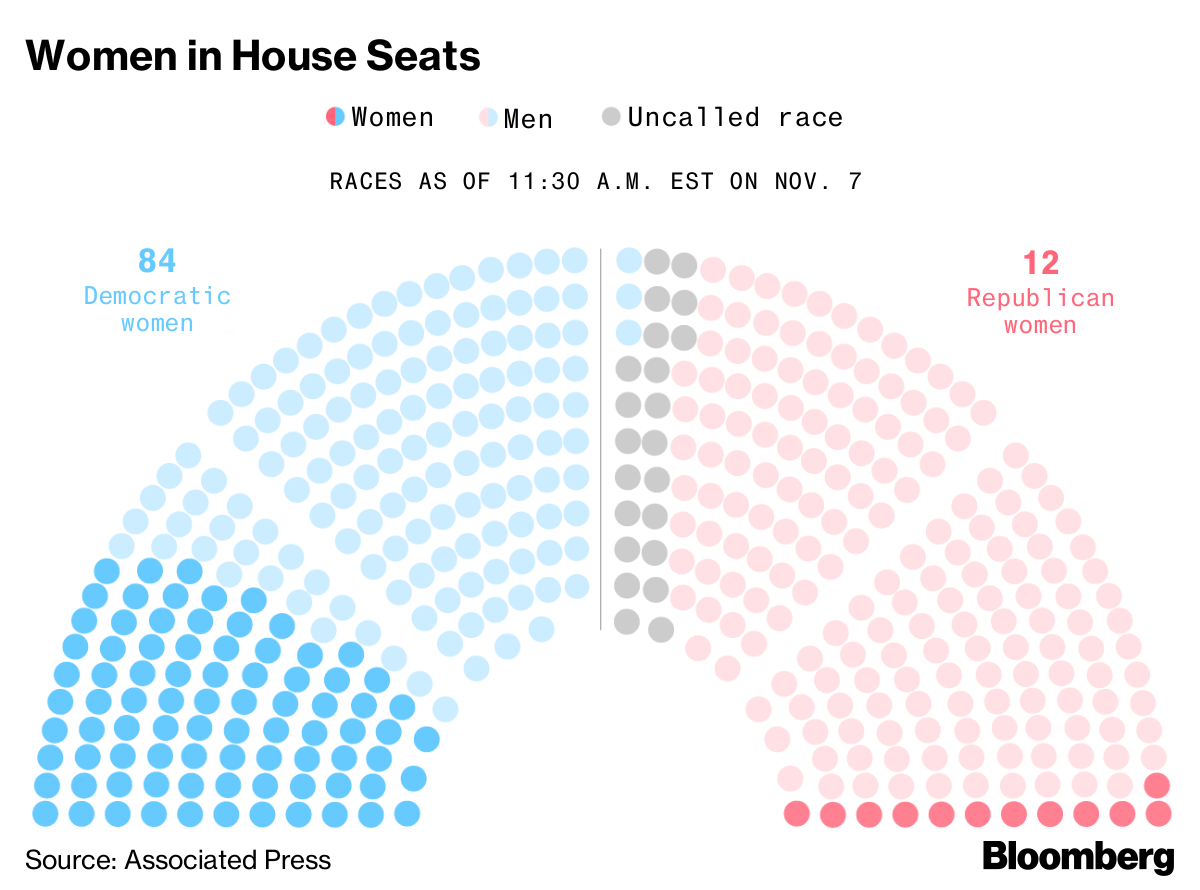 2018 U.S. House Midterm Results: Record Number of Women Elected ...