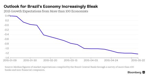 Brazil 2015 GDP Forecasts