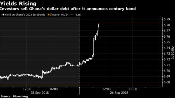 Yields Rise as Ghana Considers $10 Billion Century-Bond Sale