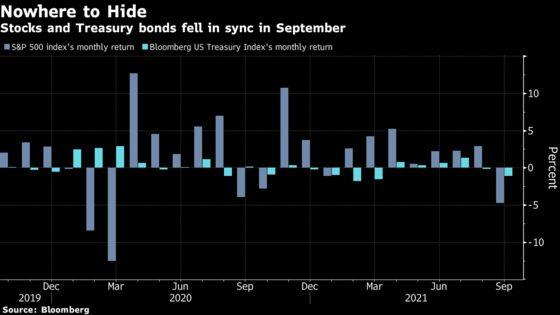 JPMorgan Sees Rising Risk of Bonds, Stocks Falling in Tandem