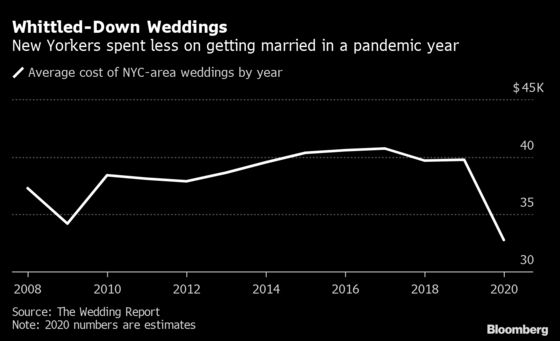 NYC Couples Are Delaying Weddings and Buying Apartments Instead